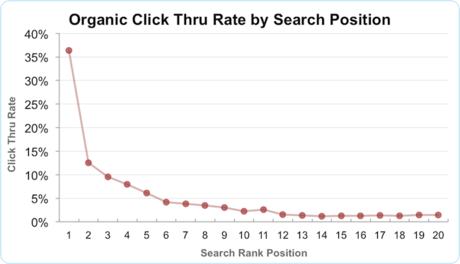 organic click through ratio by ranking position